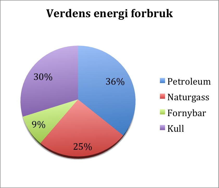 Verdens energi forbruk